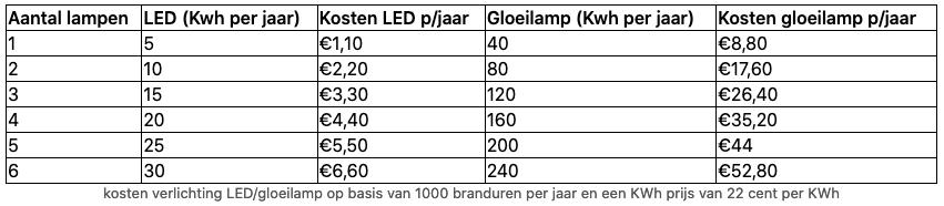 Energieverbruik verminderen verlichting